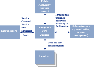 Basic PPP structure